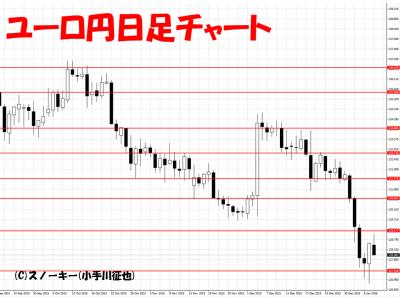 20160109ユーロ円日足