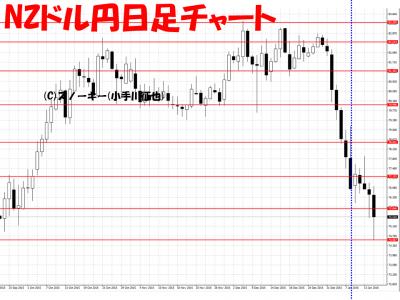 20160116NZドル円日足さきよみLIONチャート