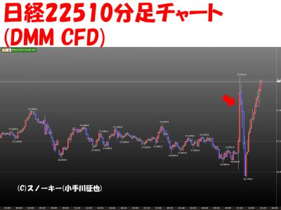 20160129日銀マイナス金利日経22510分足チャート