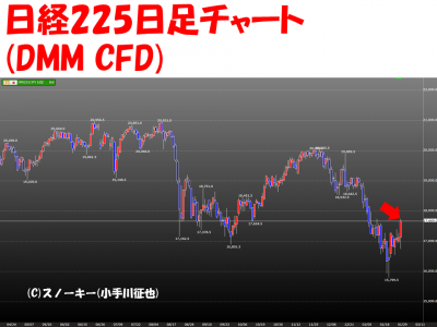 20160129日銀マイナス金利日経225日足チャート