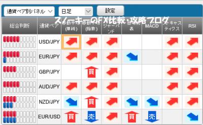 20160131さきよみLIONチャートシグナルパネル
