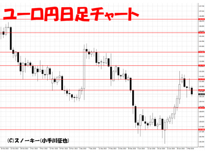 20160206ユーロ円日足