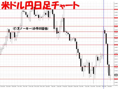 20160206米ドル円日足さきよみLIONチャート検証