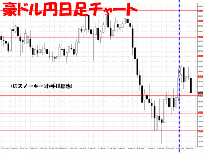 20160206豪ドル円日足さきよみLIONチャート検証