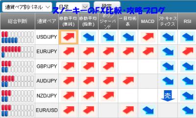 20160206さきよみLIONチャートシグナルパネル