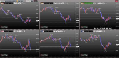 資源国通貨攻略.DMMCFDチャート