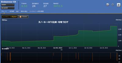 シストレ24EndeavourEX損益チャートカナダドル円