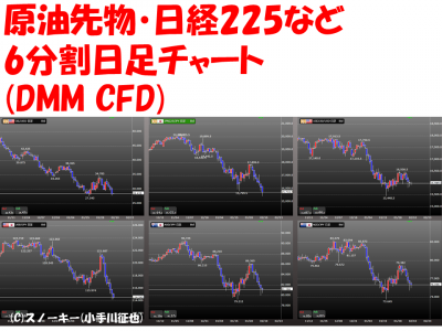 20160210DMCFD6分割日足
