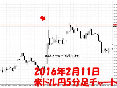 20160211米ドル円5分足チャートレートチェック覆面介入