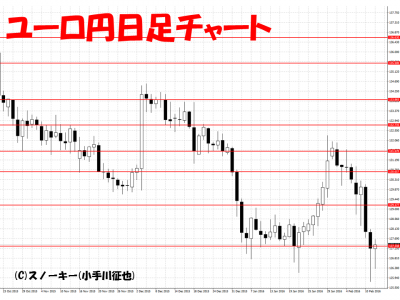 20160213ユーロ円日足