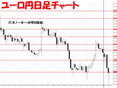 20160213ユーロ円日足さきよみLIONチャート検証
