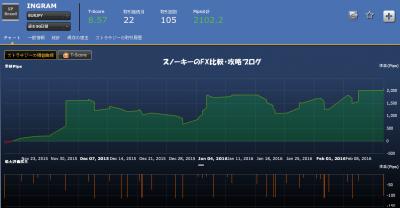 INGRAMユーロ円損益チャート