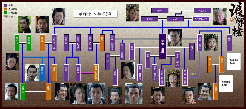 nirvana_in_fire_family_tree.jpg