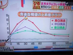 GI食品別の血糖値上昇のグラフ