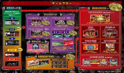 体験無料のパチンコ&スロットオンラインゲーム『777タウン.net』 「パチスロ龍が如くOF THE END」が登場したよ~!「サバイバループシステム」も搭載