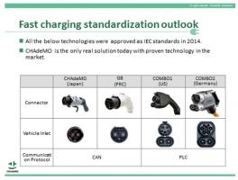 EV急速充電規格 国際標準