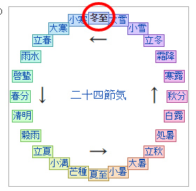 s-772-1二十四節気 冬至 Wikipedia