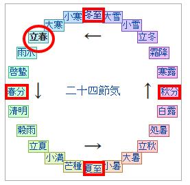 s-793-1立春 Wikipedia