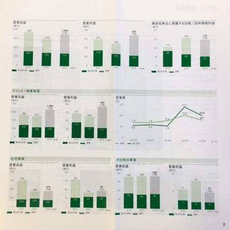 NTT都市開発_2015②