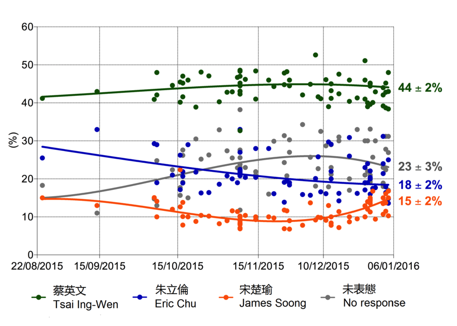 2016_Tsai_Chu_Soong_Polls.png