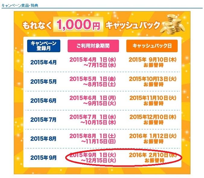 JCB1000円キャッシュバック